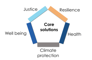 Core Solutions bring justice, resilience, health, well-being, and climate protection