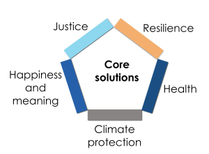 Core solutions figure