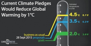 Press Release: Offers for Paris Climate Talks Would Reduce Warming by 1°C