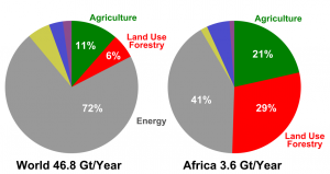 African emissions compared to global emissions.