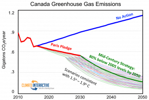 RELEASE: Our Analysis—US, Mexico, and Canada Set 2050 Climate Goals